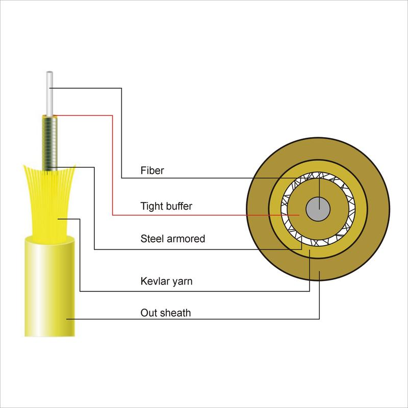 Single-fiber armored Indoor cable