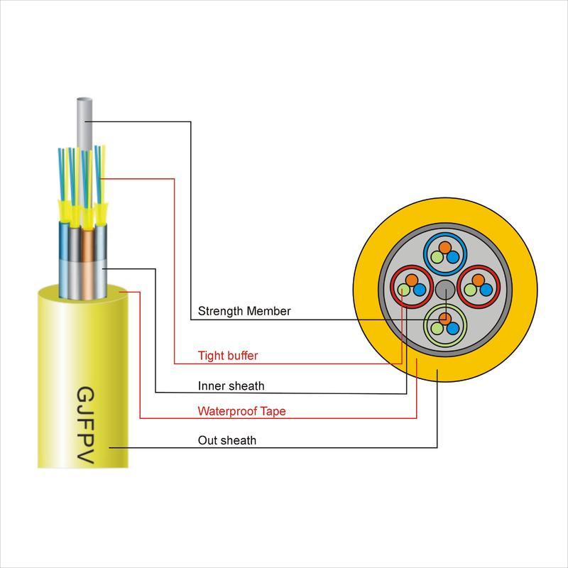 All-purpose Indoor Cable(GJFPV)