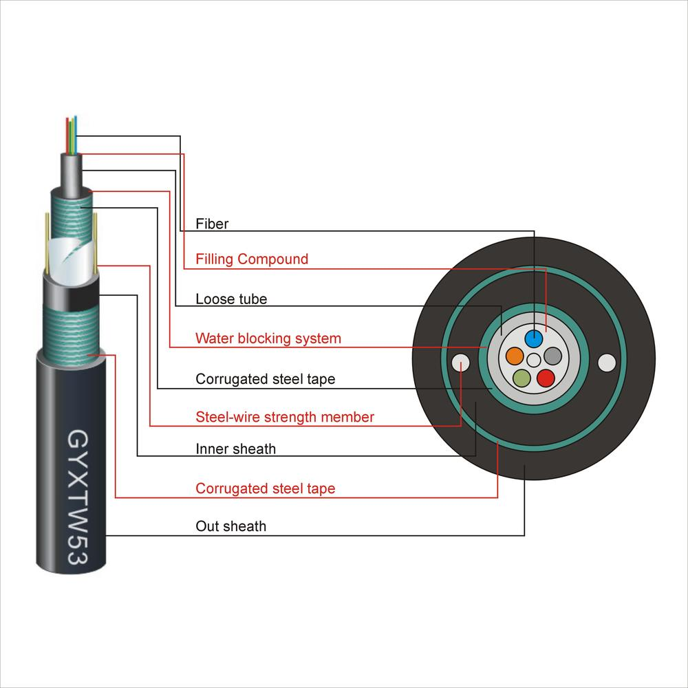 Double Armored And Double Sheathed Central Loose Tube Cable(GYXTW53)