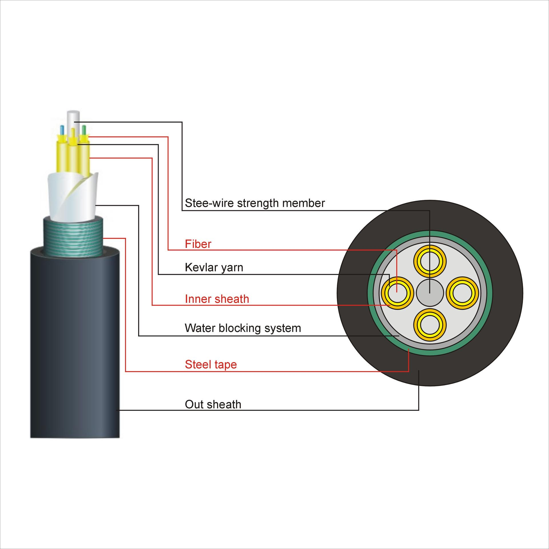 TBT out outdoor fiber optic patch cable factory electronic consumer products