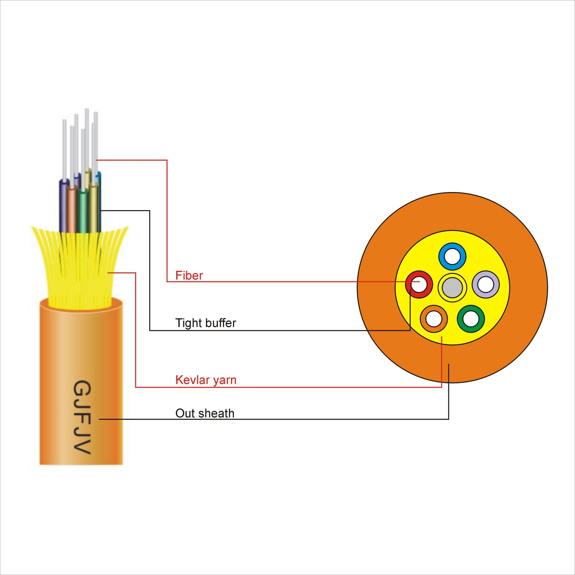 Distribution Tight Buffer Cable(GJFJV)