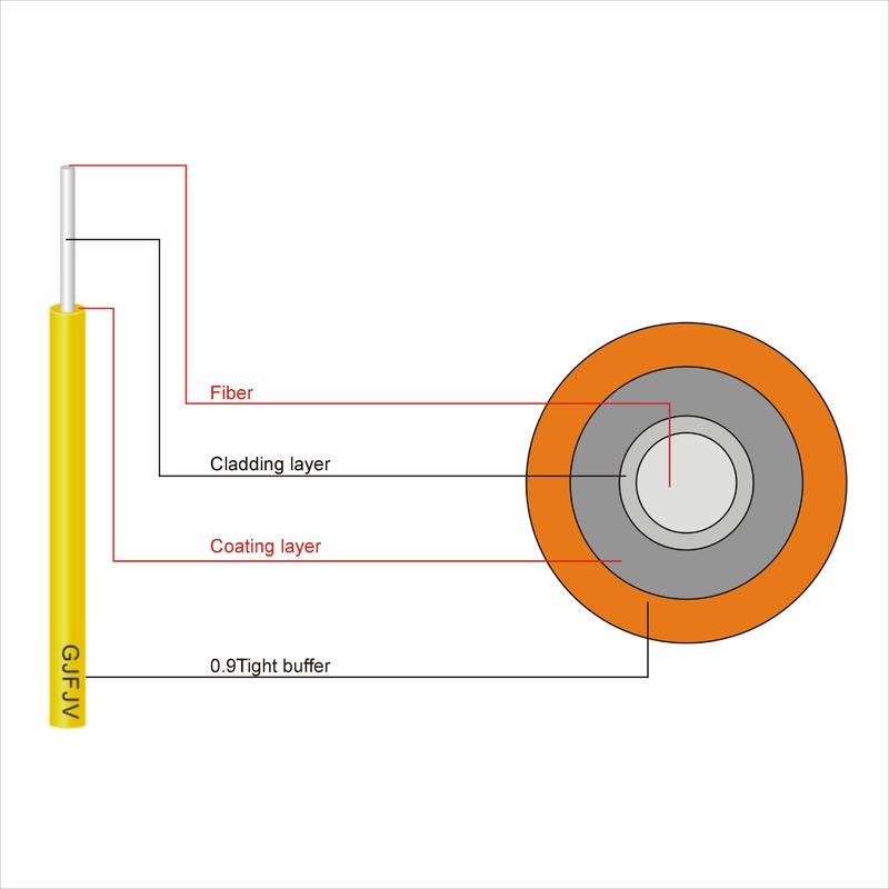 Tight buffer or loose tube Indoor Cable(GJFJV)