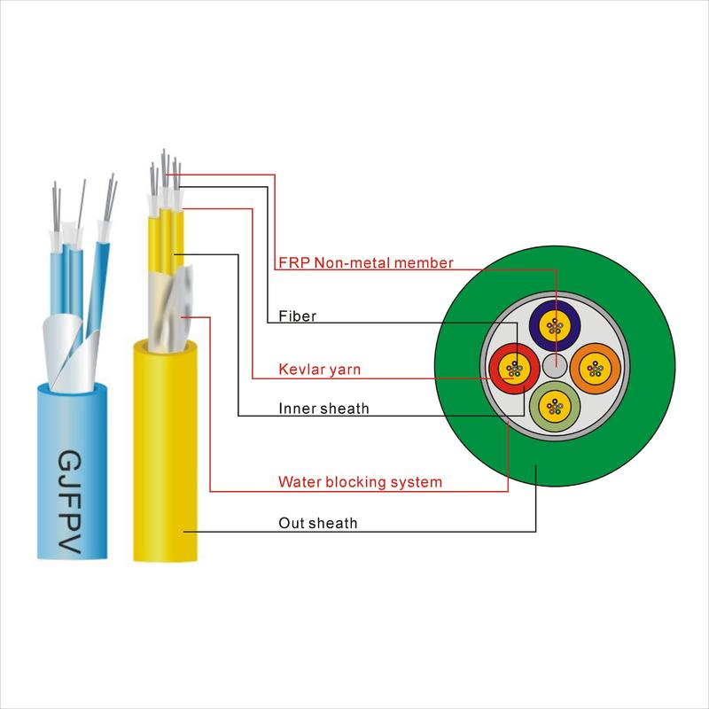 Brekout Fiber Optical Cable(GJFPV)