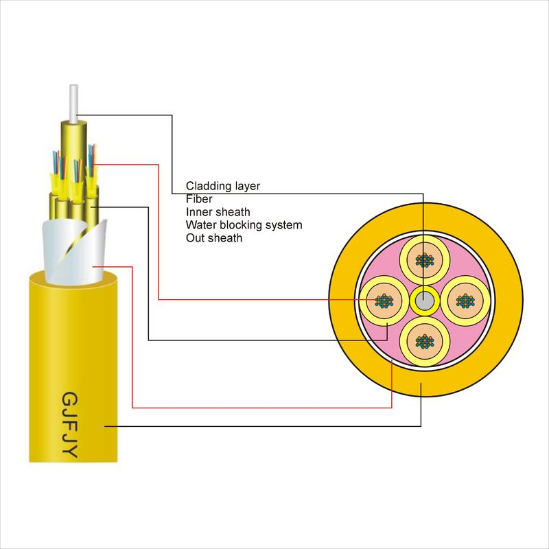 Optical Fiber Cable Mini(GJFJY)