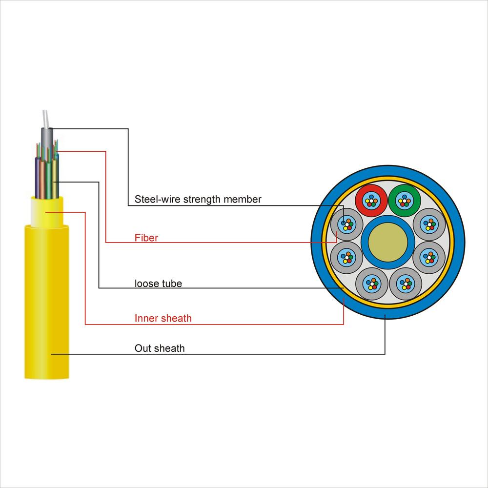 Air Blown Fiber GCYFTY Optical Fiber Cable